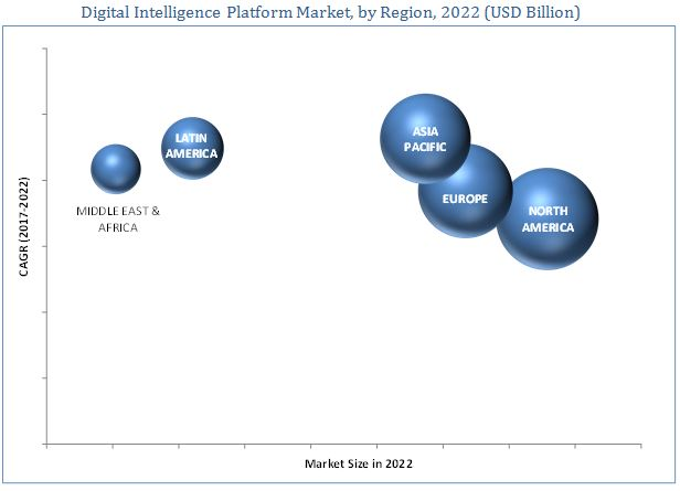 Digital Intelligence Platform Market