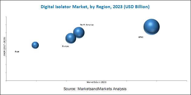 Digital Isolator Market