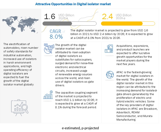 Digital Isolator Market