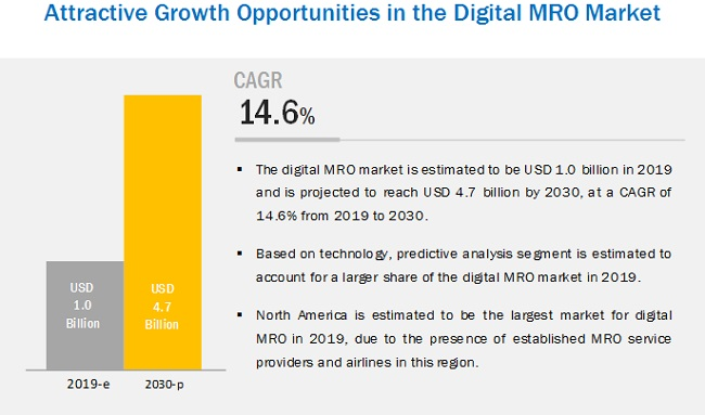 Digital MRO Market Size, Share, and Industry Analysis and