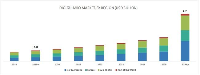 Digital Mro Market Size Share And