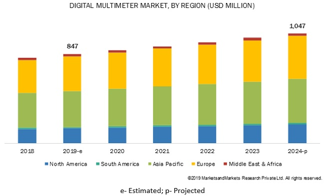 Digital Multimeter Market By Region