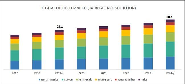 Digital Oil Field Market by Solutions, Processes & Region 2024