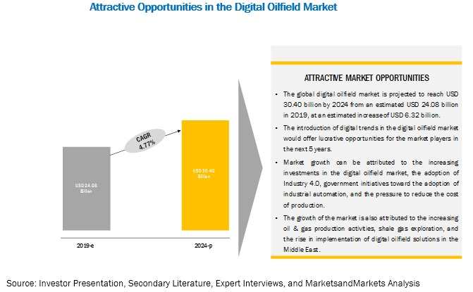 Digital Oilfield Market