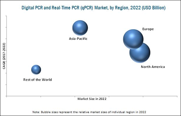 Digital PCR and Real-time PCR (qPCR) Market