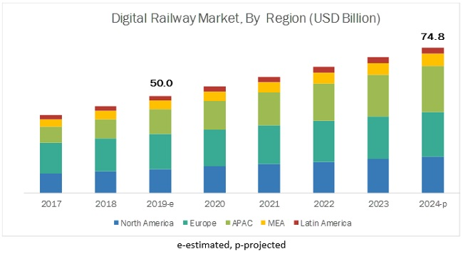 Digital Railway Market