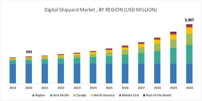 Digital Shipyard Market