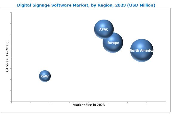 Digital Signage Software Market