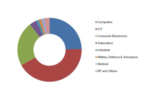 Digital Signal Processors Market, DSP Market