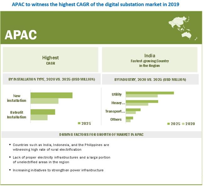 Digital Substation Market by Region