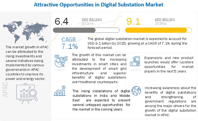 Digital Substation Market