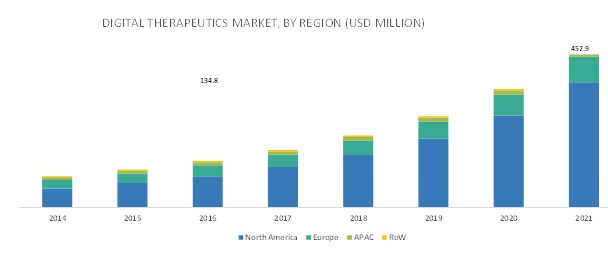 Digital Therapeutics Market - By Region 2021