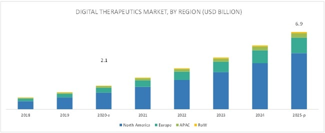 Digital Therapeutics Market - Attractive Opportunities by 2021