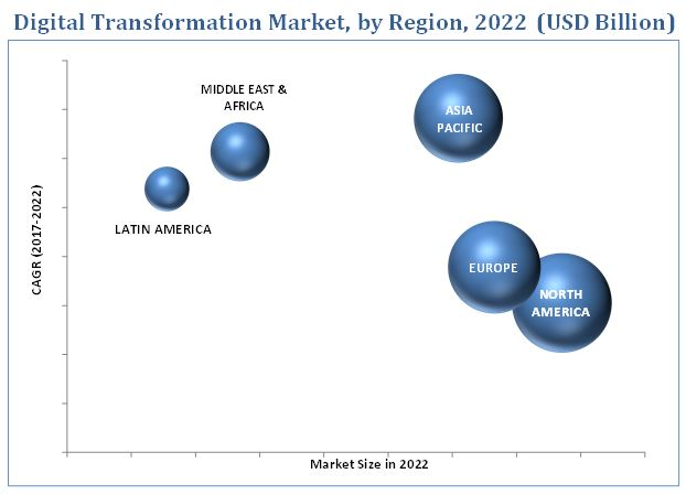 Digital Transformation Market
