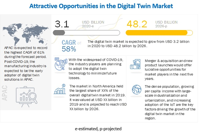 Digital Twin Market