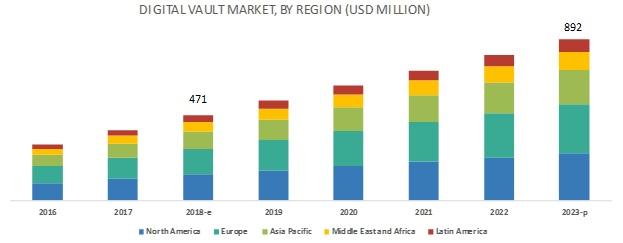 Digital Vault Market