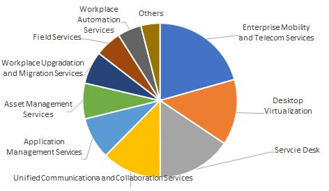 Digital Workplace Transformation Services Market