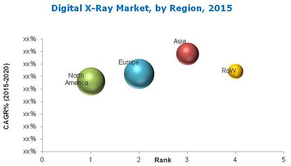 Digital X-ray Market