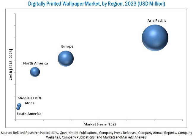 Digitally Printed Wallpaper Market
