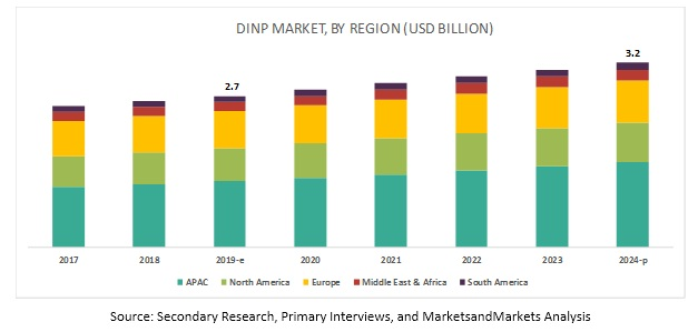 Diisononyl Phthalate (DINP) Market