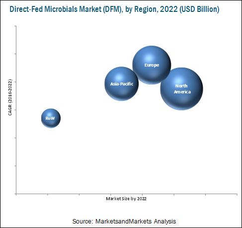 Direct-Fed Microbials Market