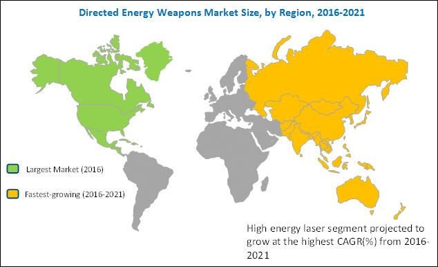 Directed Energy Weapons Market by Technology - 2021