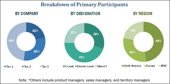 Disclosure Management Market