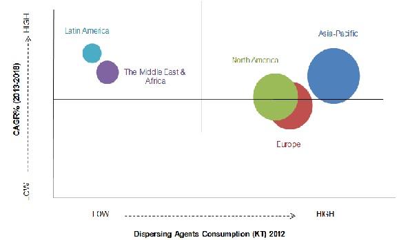 Dispersing Agent Market