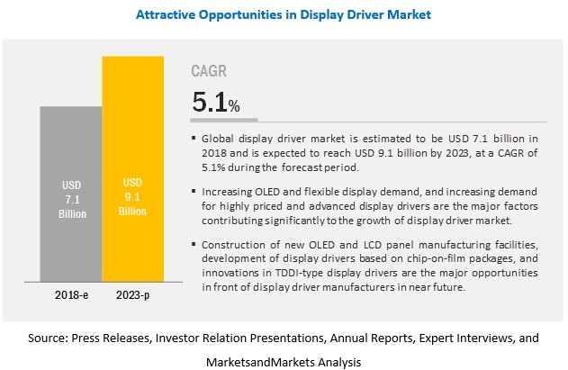 Display Driver Market