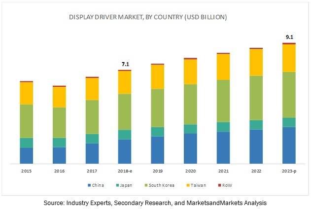 Display Driver Market Size, Growth, Trend and Forecast to