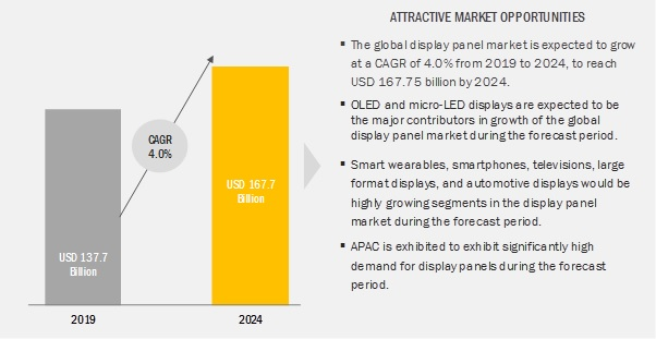 Display Market