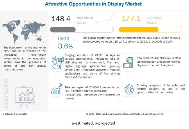 Display Market