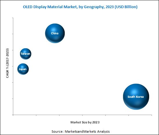 Display Material Market