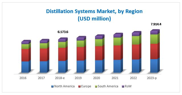 Distillation Systems Market