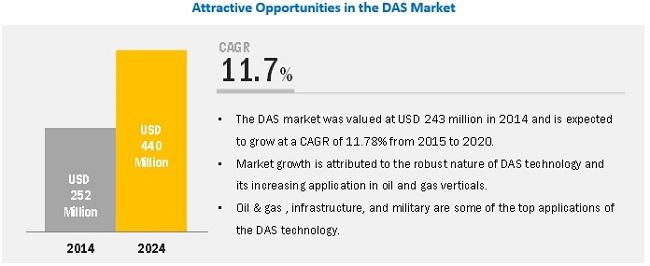 Distributed Acoustic Sensing (DAS) Market