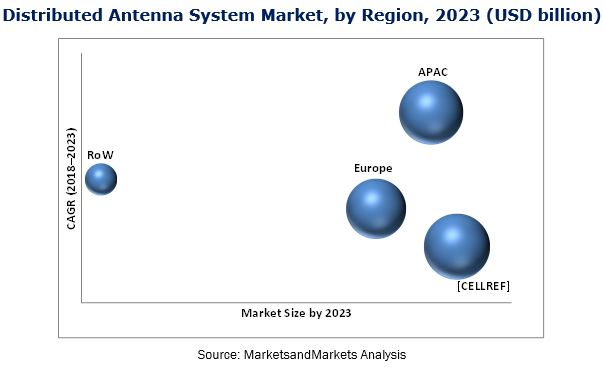 Distributed Antenna System Das Market By Offering Components And