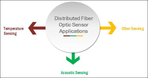 Distributed Fiber Optic Sensor Market