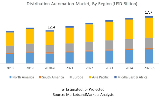 Distribution Automation Market by Region