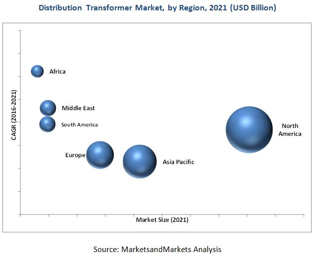 Distribution Transformer Market