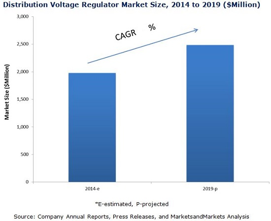 Voltage Regulators Market