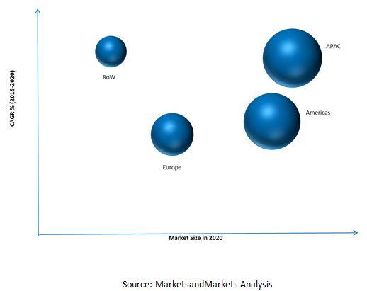 DLP Projector Market