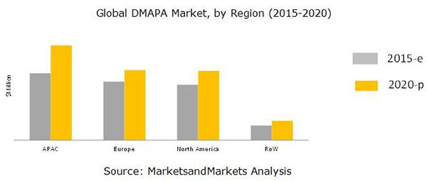 Dimethylaminopropylamine (DMAPA) Market