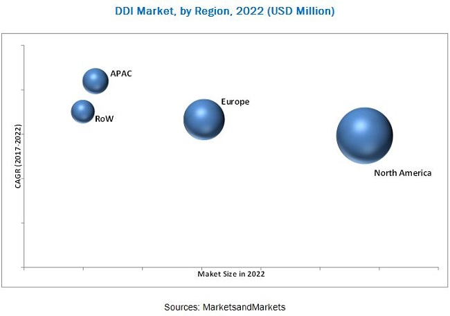 DDI Market by Component & by deployment type - 2022