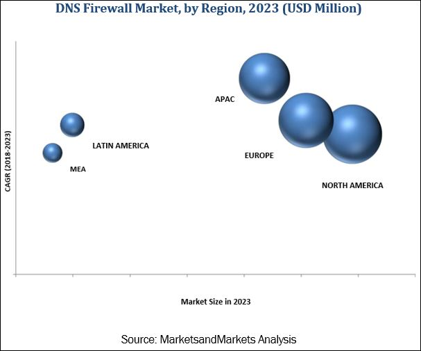 Domain Name System (DNS) Firewall Market