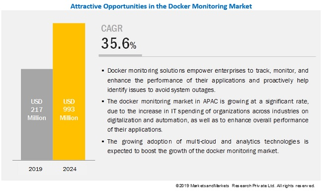Docker Monitoring Market