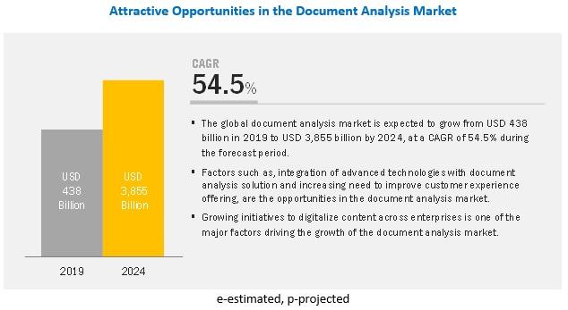 Document Analysis Market