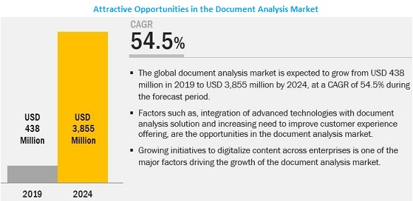Document Analysis Market