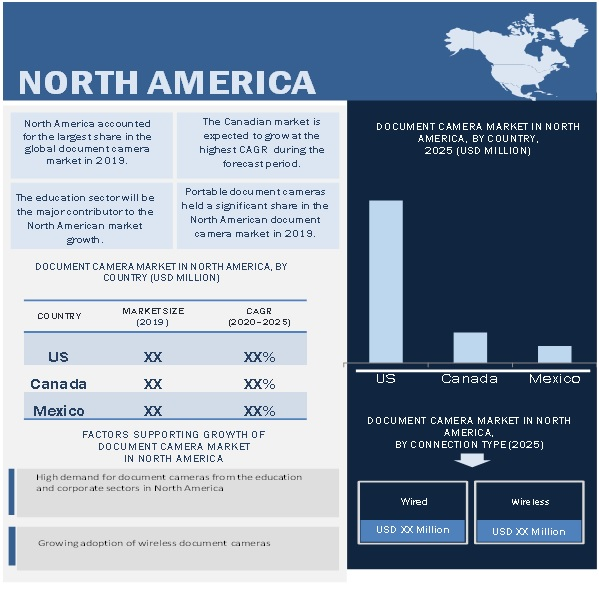 Document Camera Market by Region