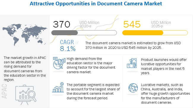Document Camera Market