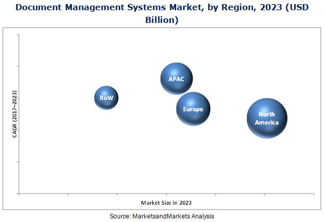 Document Management Systems Market
